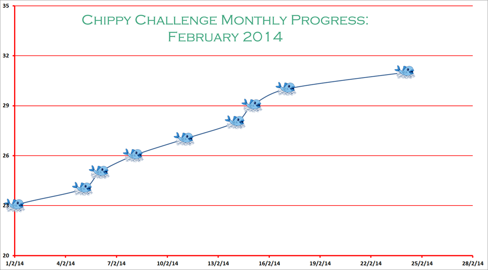 Chippy Challenge Feb graph