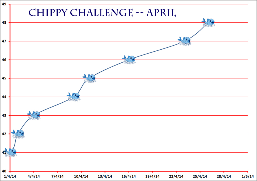 CC april progress chart