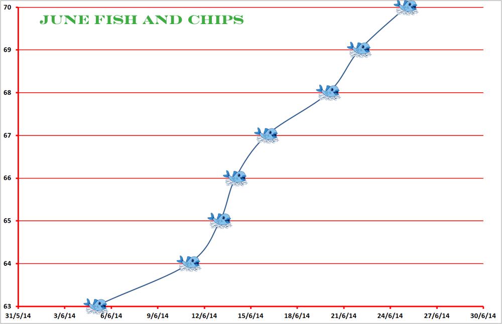 CC Chart June