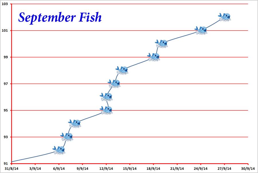 fish chart september 2014