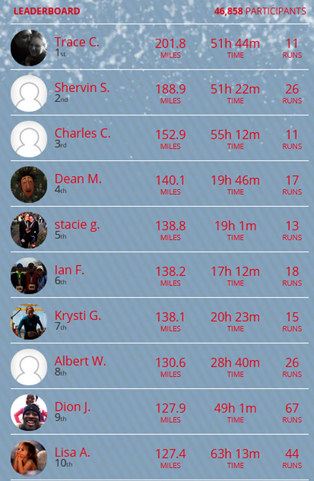 2014-12-02 Day 9 leaderboard
